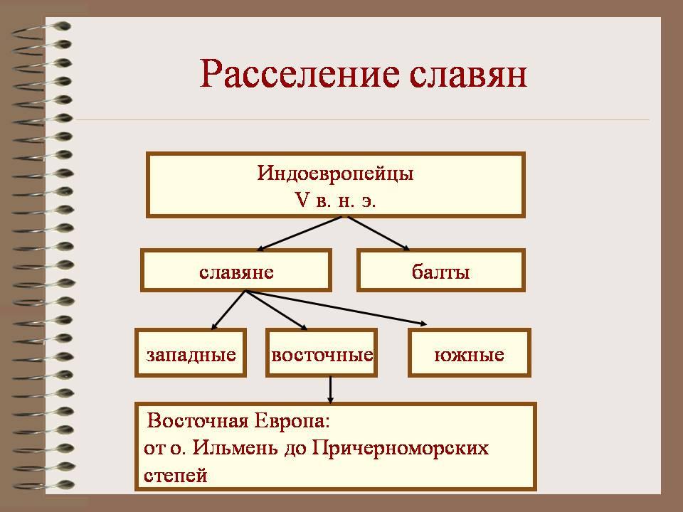 Расселение славян, таблица