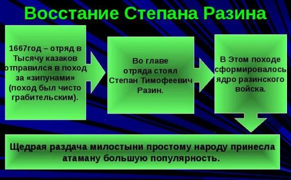 Формирование войска С.Разина